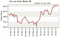Londoner Fine Wine Index Liv-ex