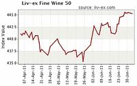 Londoner Fine Wine Index Liv-ex